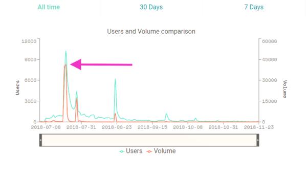 Блокчейн игры, статистика Fomo3D из Dapp.review