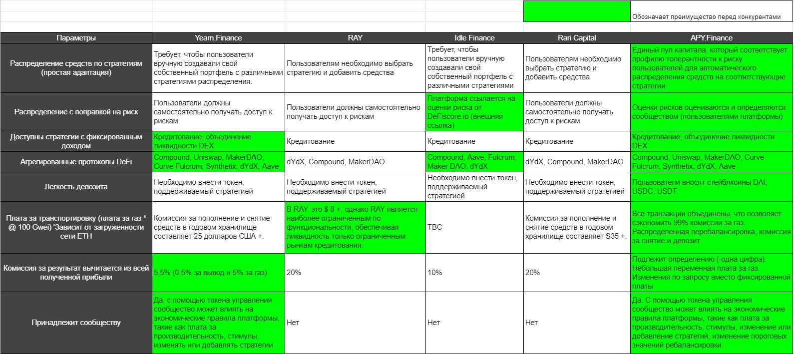 Анализ конкурентов APY.Finance